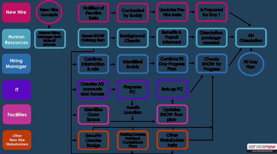 Business Org Chart