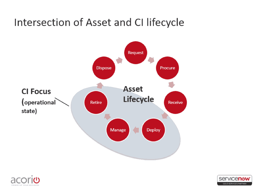 Intersection of Asset and CI lifecycle infographic