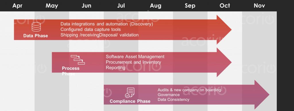 Acorio Example ServiceNow Roadmap timeline