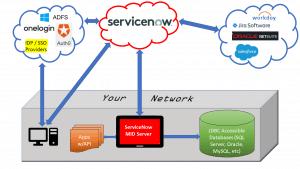 ServiceNow Integrations Diagram