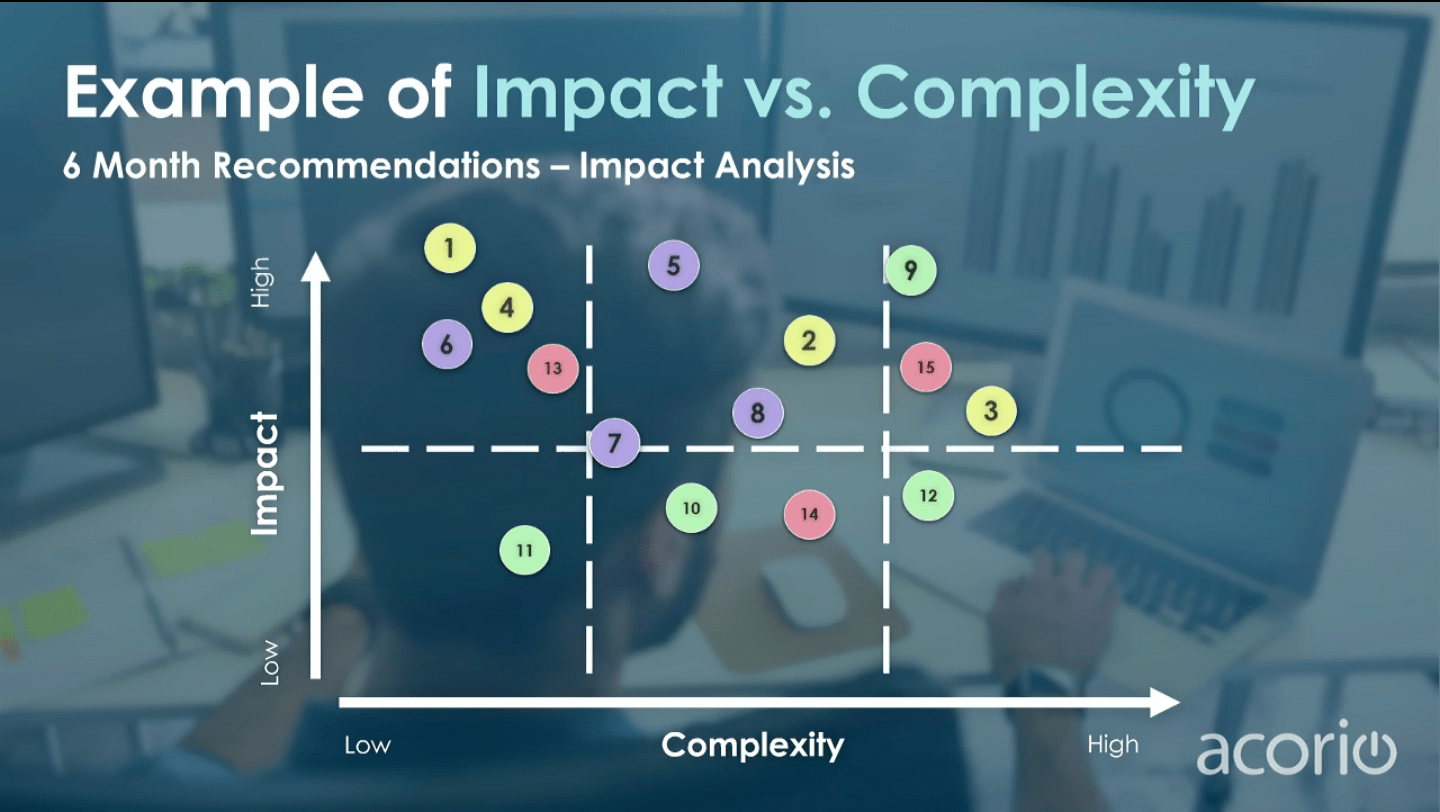 ServiceNow Impact vs. Complexity Chart