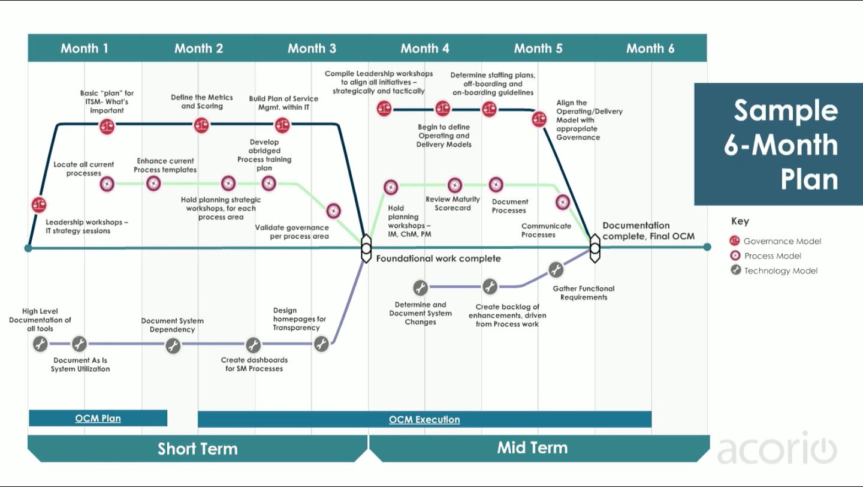 Sample ServiceNow OCM Plan