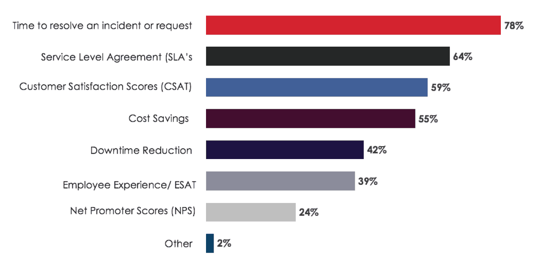 ServiceNow Metrics Chart