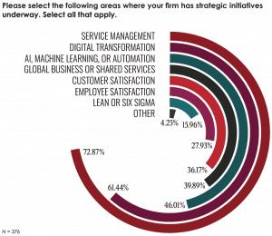 Service Management Trends graph