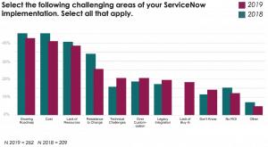 Service Management Challenges chart