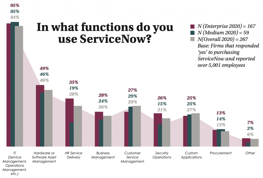 In what function do you use ServiceNow? Bar chart of enterprise companies